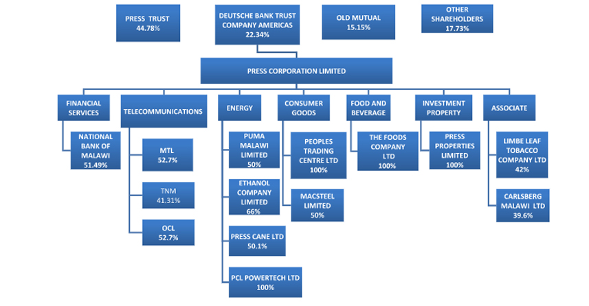 PCL COMPANY STRUCTURE2017